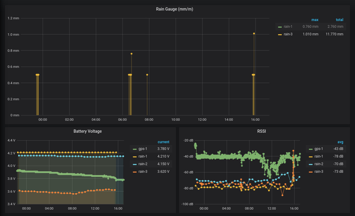 grafana rain fall